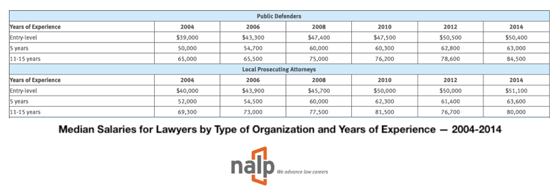 table of attorneys pay public defenders vs. private attornies