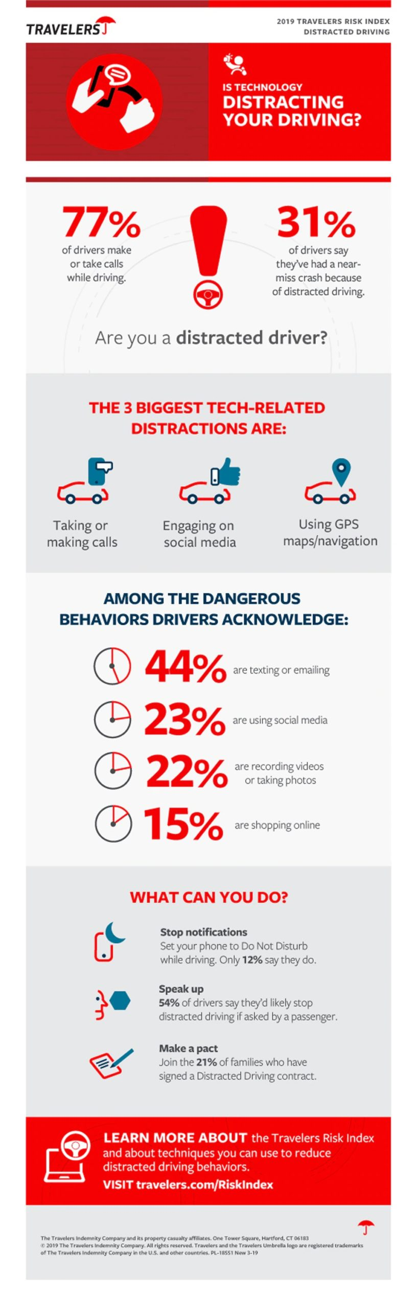 Distracted driving poll by Travelers.com
