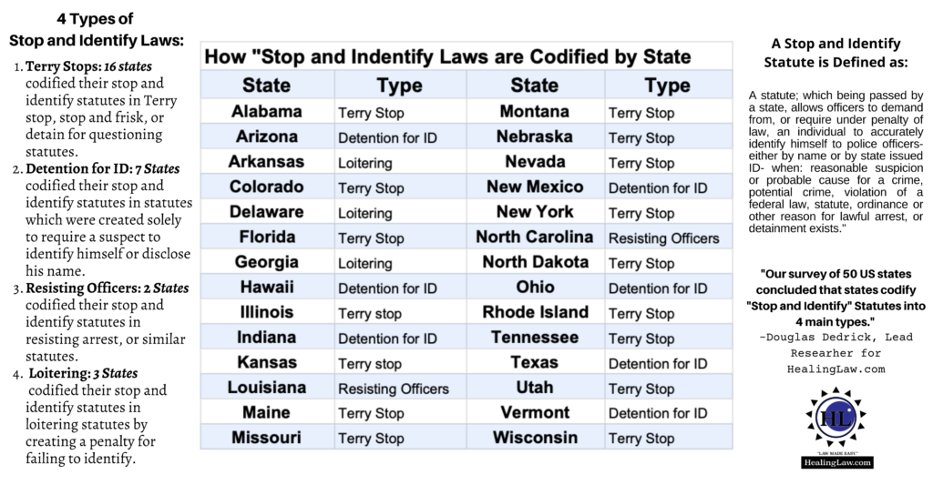 how stop and identify states are codified